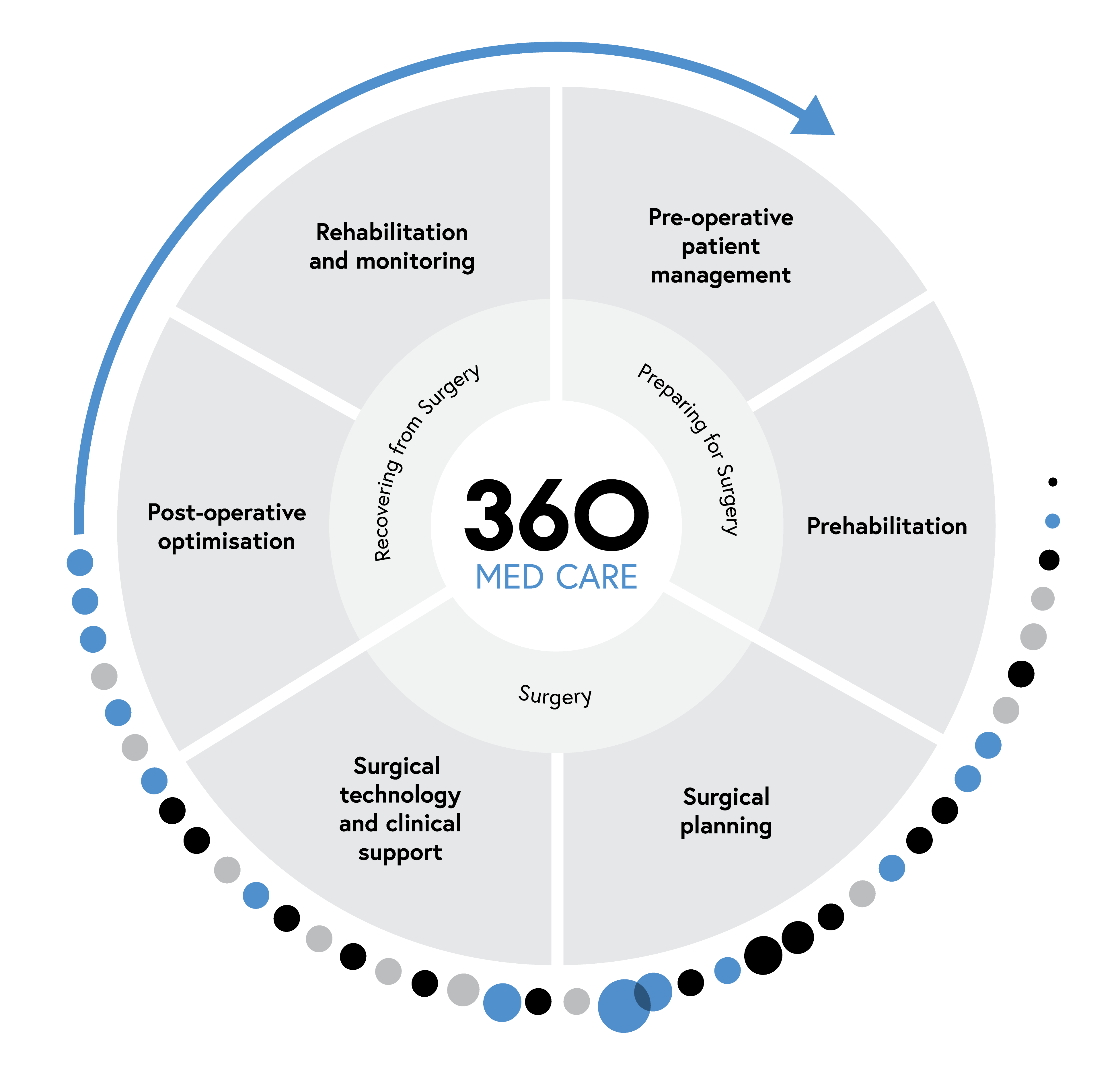 360 Episode of Care Wheel