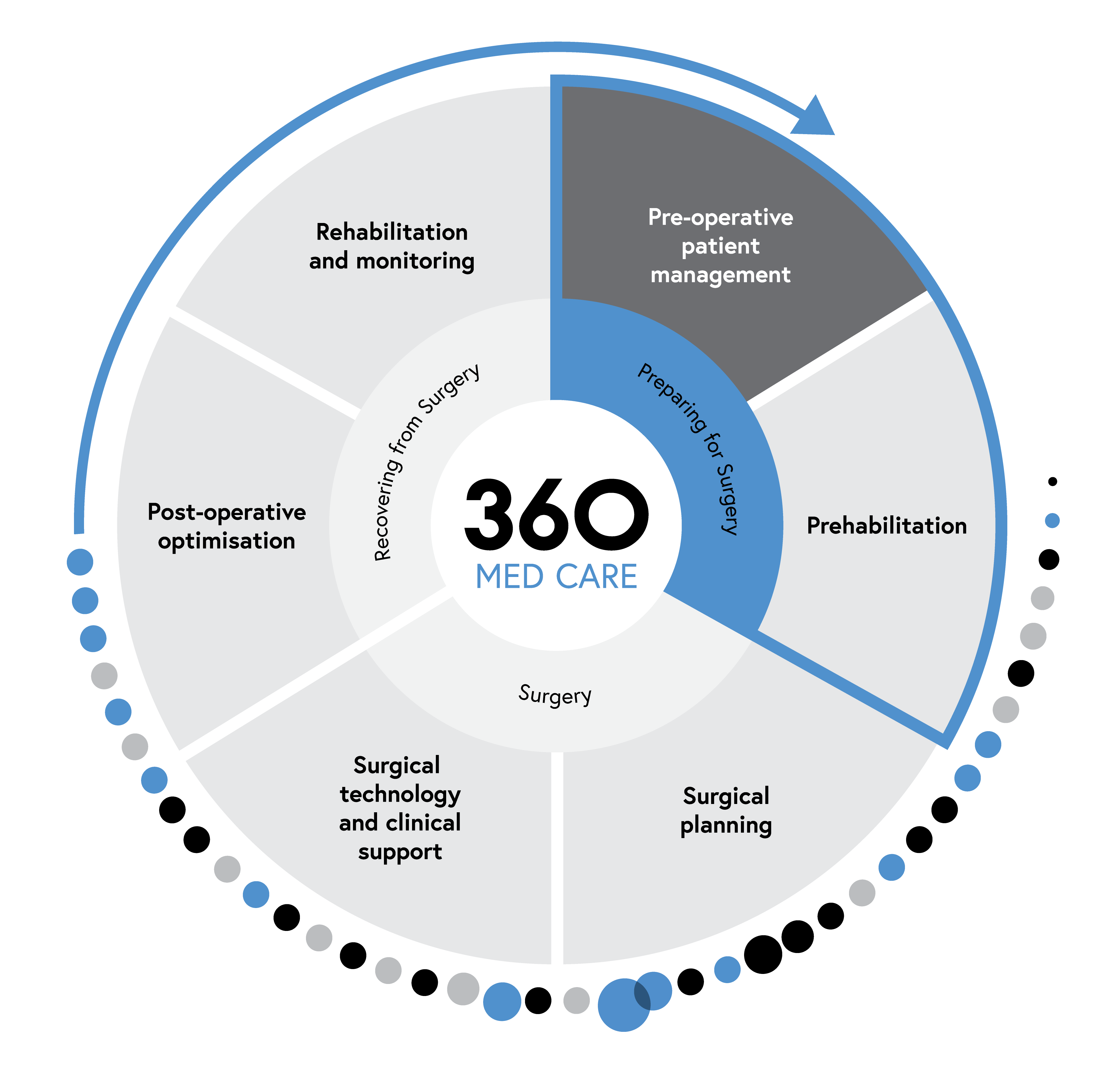 360 Med Care company wheel - Pre-operative patient management